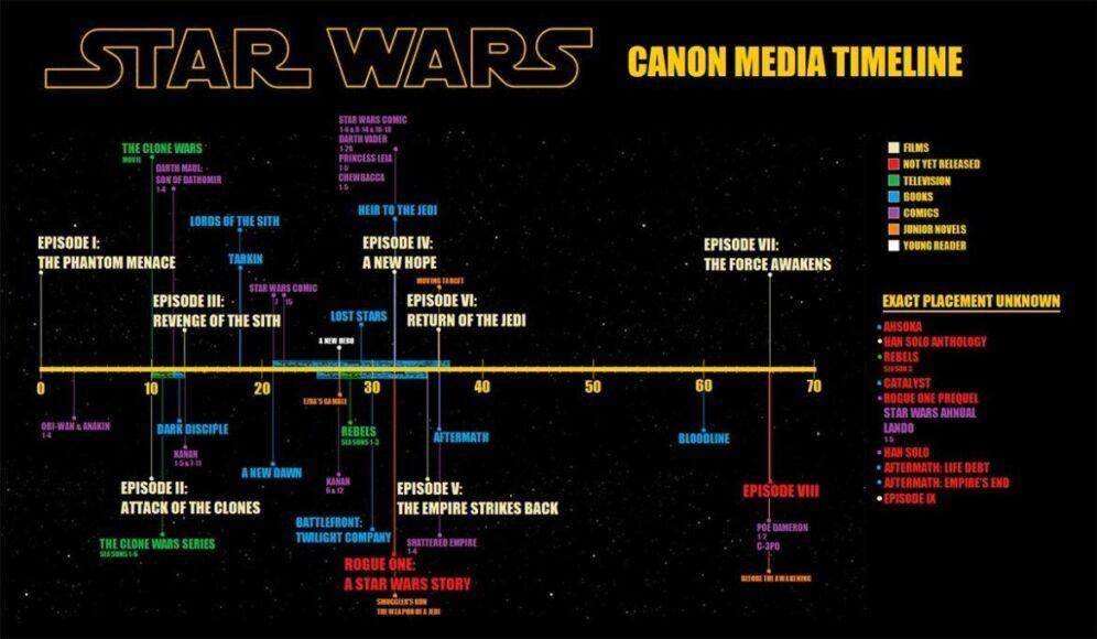 star wars fantascienza