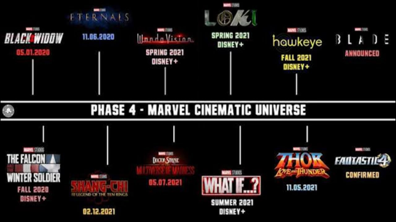 Fase 4 Marvel lineup