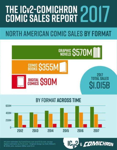 Marvel dati vendita