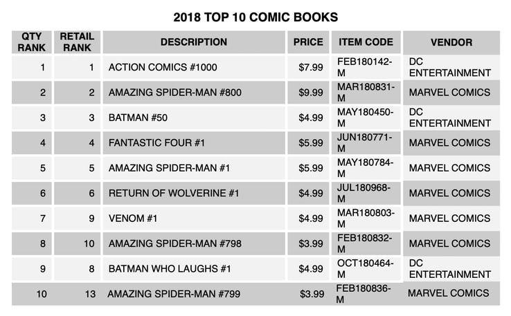 Marvel dati di vendita 2018